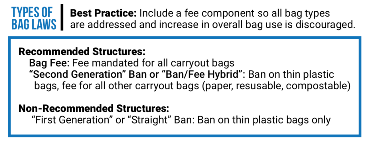 New York State Bans Plastic Bags: It's Not a Model to