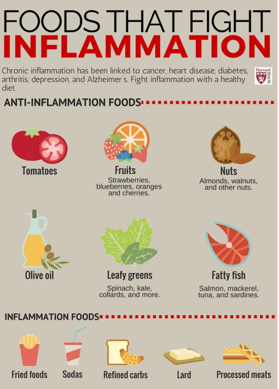 Foods that fight inflammation chart