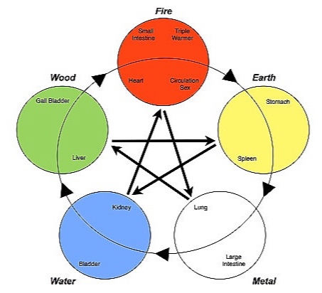 THE FIVE ELEMENTS AND THEIR RELATED EMOTIONS AND ITS GIFTS
