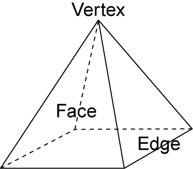 Pyramid Faces, Square base