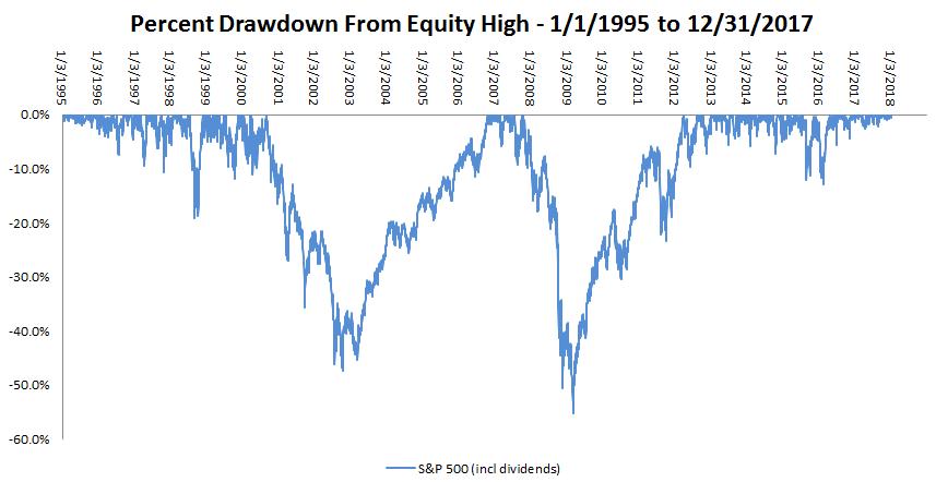 B&H_Drawdown_1995-2017.PNG
