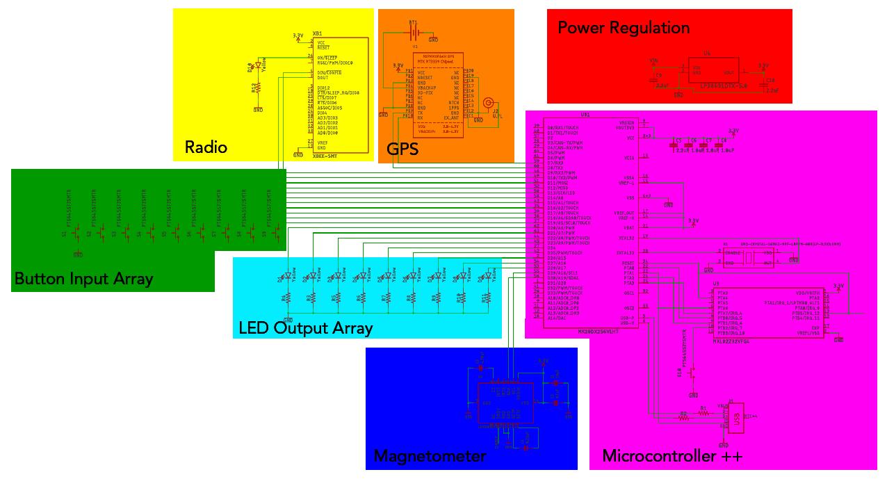 Electronics Architecture