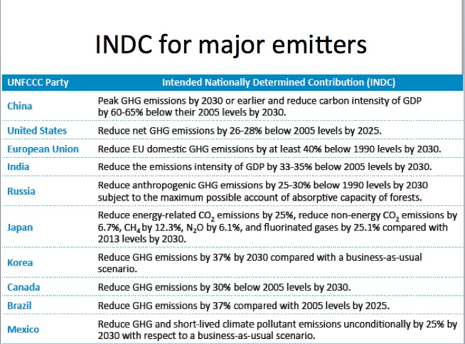 "- INDCINDC stands for ""Intended Nationally Determined Contribution."" In preparation for the UN climate talks later this year, countries have outlined what actions they intend to take beginning in 2020 under a proposed global climate agreement. These plans are known as INDCs, which will play a big part in moving us forward on the path toward a low-carbon, clean energy future."