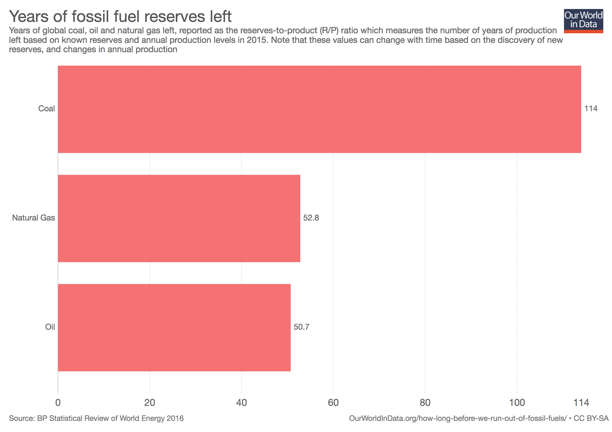 years-of-fossil-fuel-reserves-left.png
