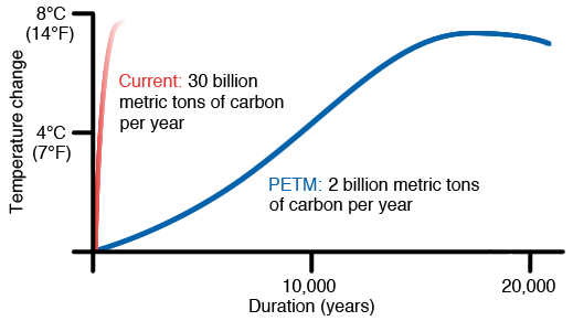 - PETM Between about 55.5 and 52 million years ago, Earth experienced a series of sudden and extreme global warming events (hyperthermals) superimposed on a long-term warming trend. The first and largest of these events, the Palaeocene–Eocene Thermal Maximum (PETM), is characterized by a massive input of carbon, ocean acidification and an increase in global temperature of about 5-6 degrees Celcius within a few thousand years. Although various explanations for the PETM have been proposed, a satisfactory model that accounts for the source, magnitude and timing of carbon release at the PETM and successive hyperthermals remains elusive