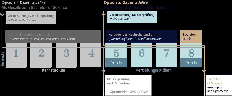 Ablauf Bachelor Augenoptik Optometrie FH Aachen