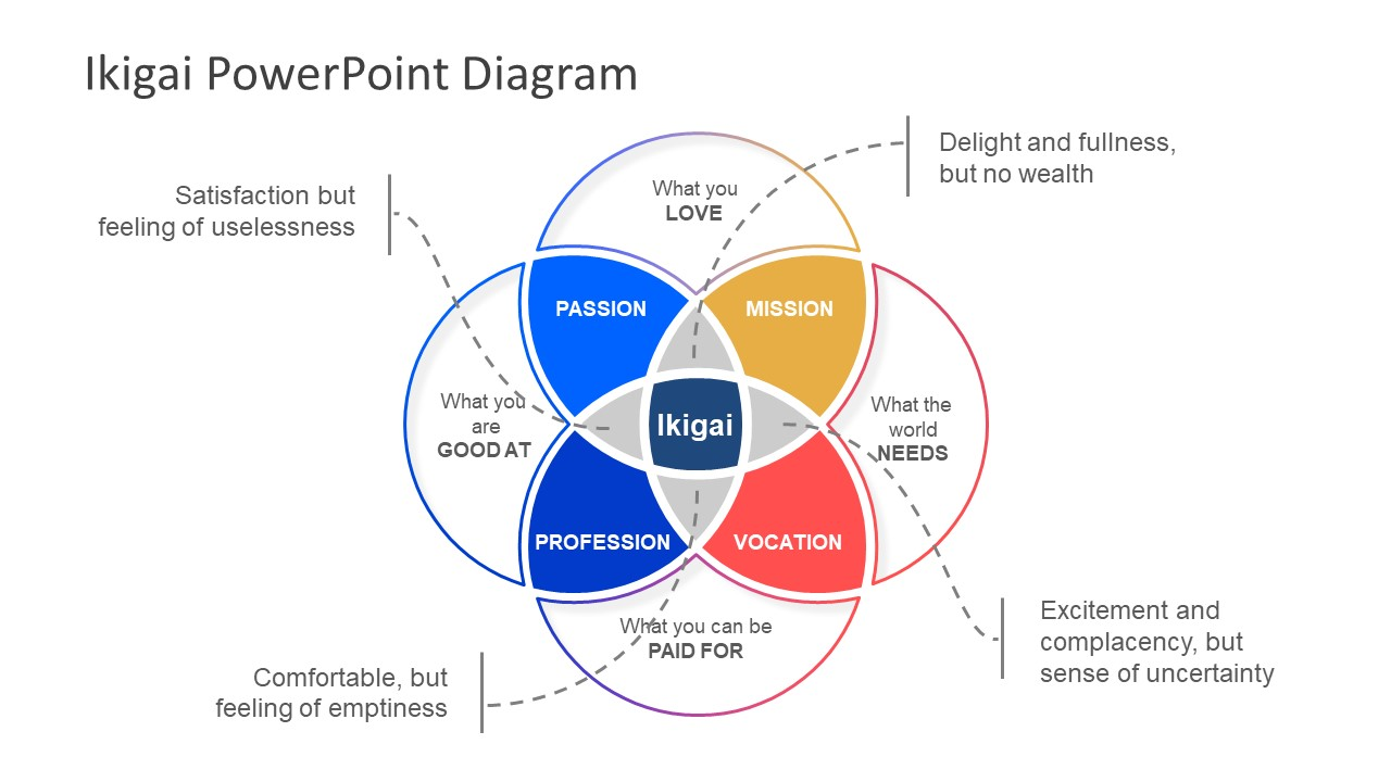 出展: https://slidemodel.com/templates/ikigai-powerpoint-diagram/