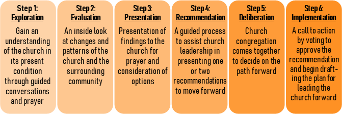 There are  6 key steps  toward repurposing your church for new vitality