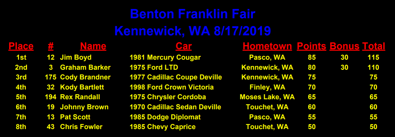 Benton Franklin Fair Results.png