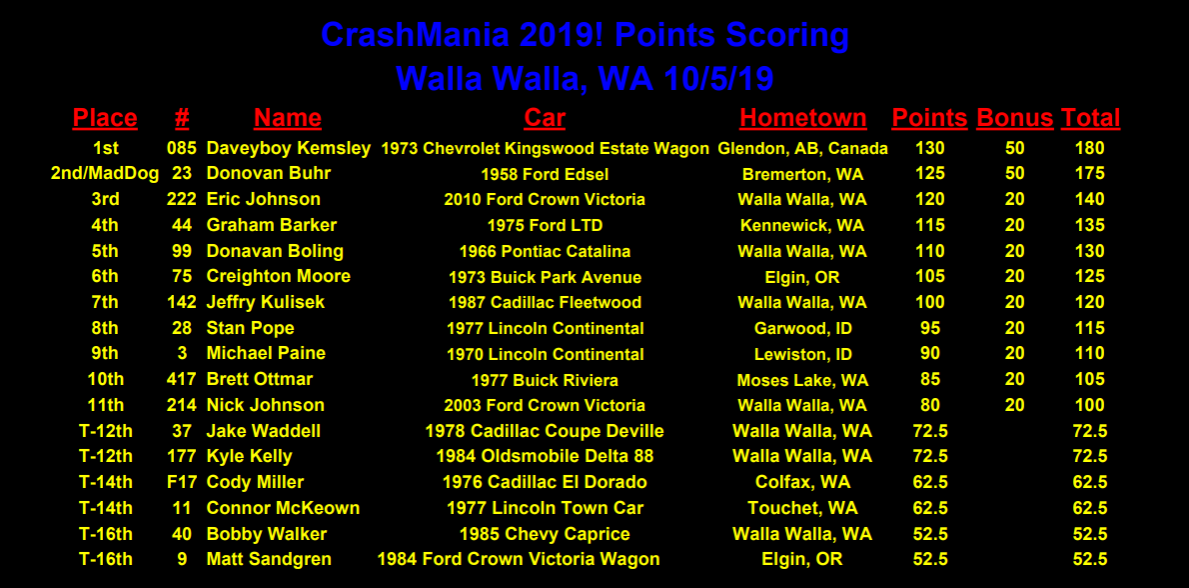 CrashMania Points.png