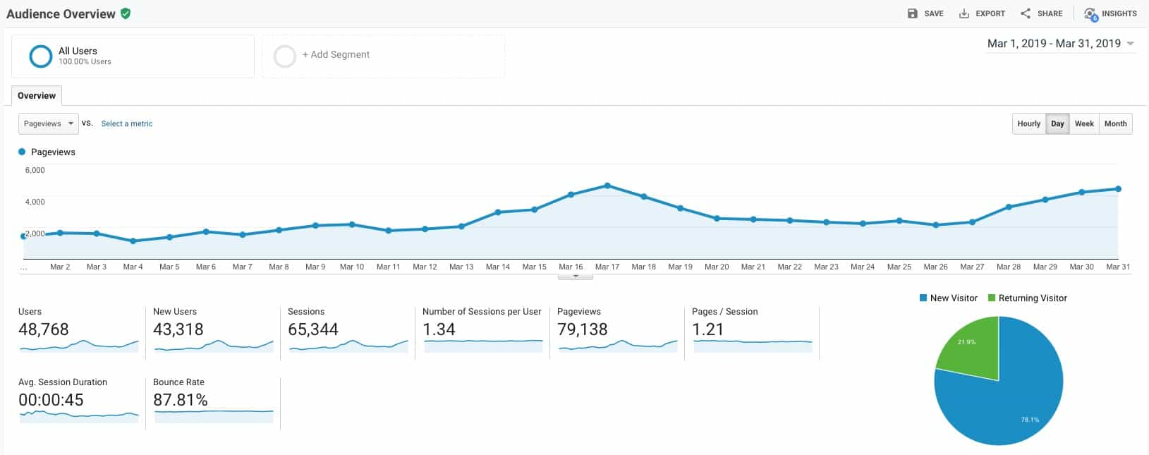 March 2019 Blogging Income Report - Find out how I made $1296.68 in one month blogging, with a full-time job. Find out how I doubled both my income and blog traffic in one month. #blogging #blogmonetization #makemoneyblogging #makemoneyonline #incomereport #lianadesu