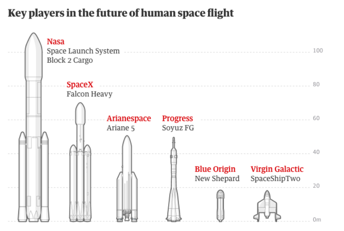 (Image Source:  Guardian Research )