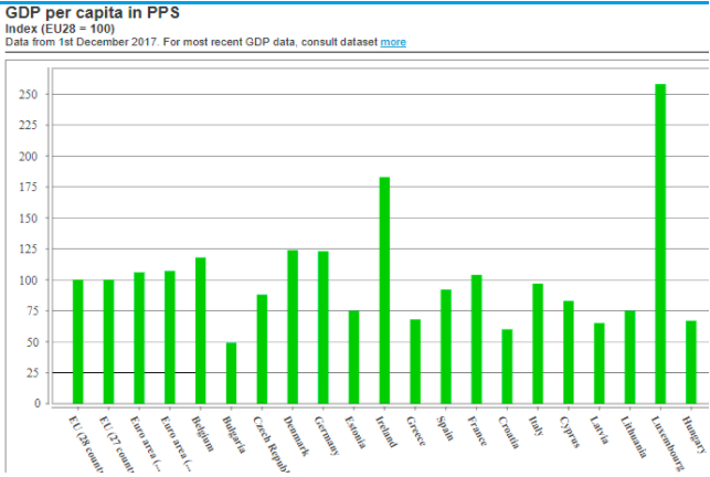 GDP across a EU countries (not all are listed): Source:  Eurostat