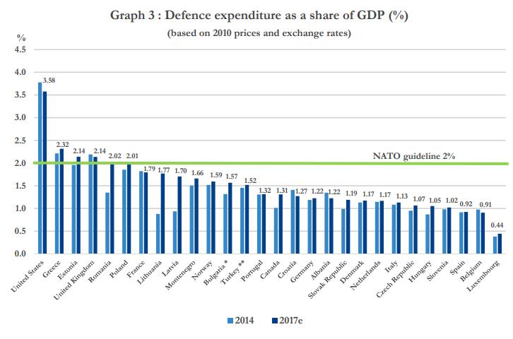 NATO defense expenditures Source:  NATO Archive