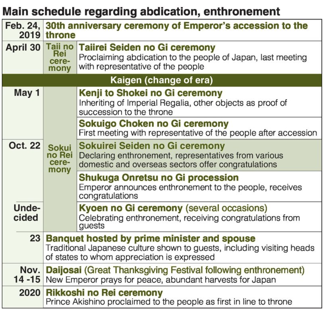 [The preliminary timetable for the ceremonial rites surrounding abdication and enthronement, as presented by the government of Japan on Mar. 30, 2018. Credit: The Yomiuri Shimbun]
