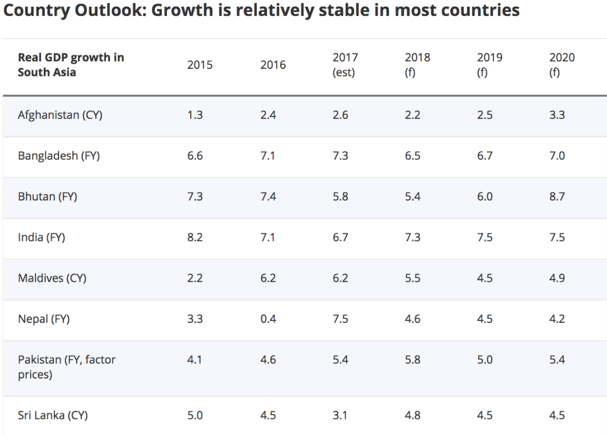 ( A chart of growth rates among South Asian countries over 2015-2020 ; Credit: World Bank, April 15th, 2018).