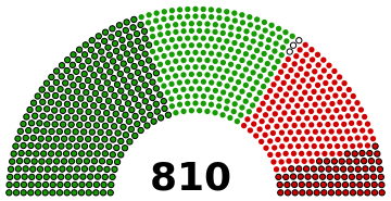 Graphic displaying the election result. Green dots represent votes for incumbent LDP President Abe while red dots represent votes for challenger Ishiba. Dots with a black outline are sitting Diet members' votes, including three invalid votes in white. Dots without black outline are rank-and-file members' votes. Abe won the election with 553 votes (329/224) against Ishiba's 254 (73/181). This graphic was generated with Wikipedia User Slashme's  election apportionment graphic generator . Vote counts courtesy of  NHK World .