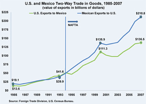 Photo: Since the initial signing of the North American Free Trade Agreement in 1994, trade between the U.S. and Mexico increased at a much higher rate.  Source:  Banderas News