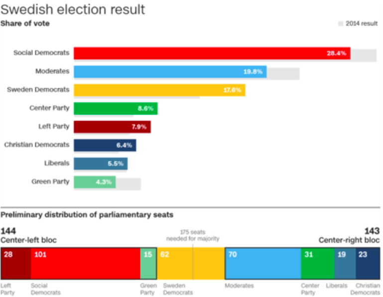 Results of the general elections in Sweden on Sunday, September 9, 2018. Credit: Swedish Election Authority/CNN