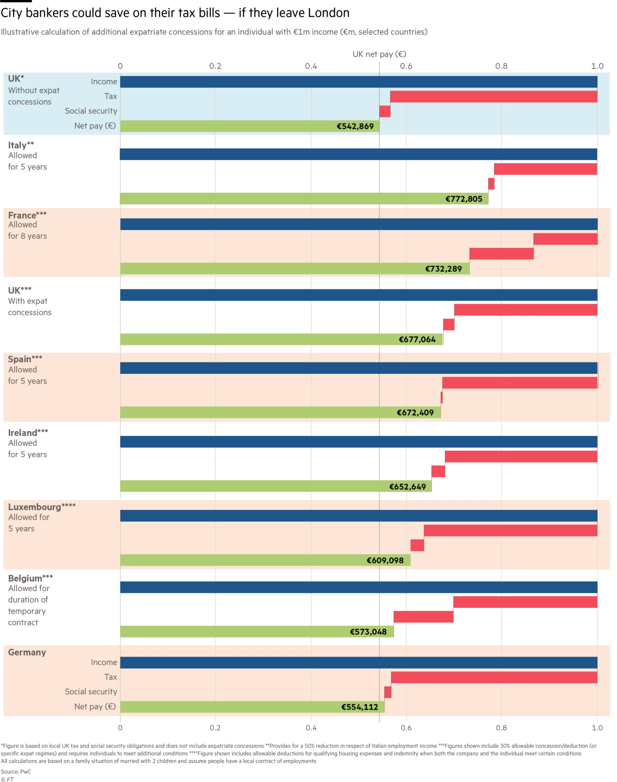 A graph showing that companies could save money by leaving the UK. Photo:  Financial Times .