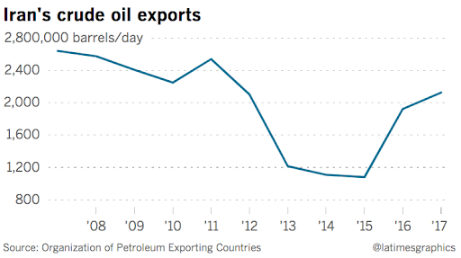 Photo: Analysts are unsure how much Iran's revenues from crude oil production will continue to decrease after November 5, however, less Iranian crude oil in the global markets has already spiked prices. Source:  LA Times