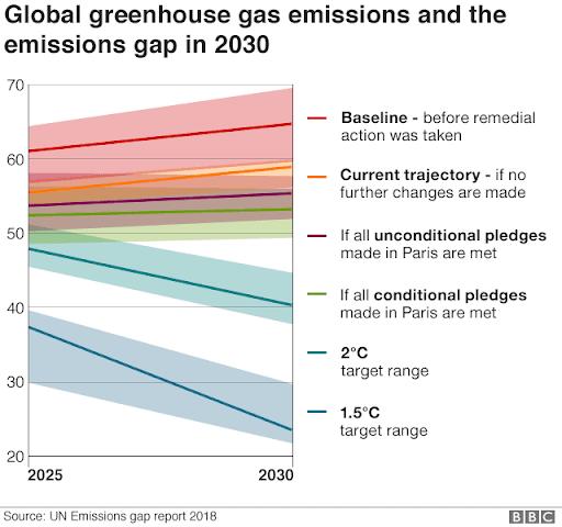 UNEP Temperature Trajectories. Photo.    Credit:    BBC via UN Emissions gap report 2018