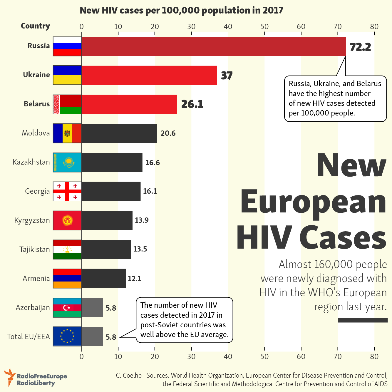Infographic listing the number of new cases of HIV reported by countries in the WHO European region for 2017. Photo:  RFE/RL .
