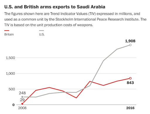 Graph showing US and Britain arms exports to Saudi Arabia. Credit:  Stockholm International Peace Research Institute