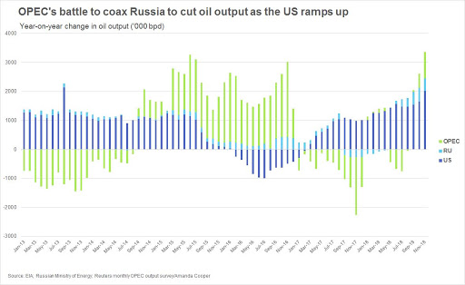 Yearly Change in Oil output (OPEC, Russia, U.S.). Photo.    Credit   : EIA