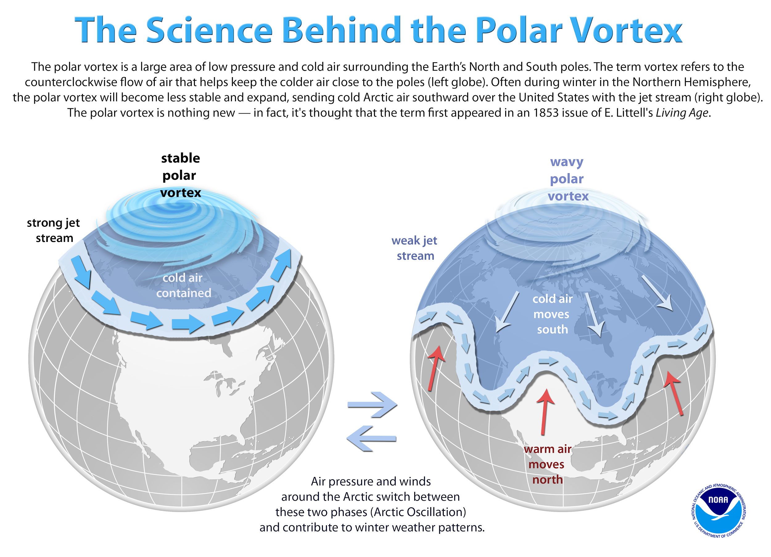 An infographic showing the development of a polar vortex. Photo:  National Oceanic and Atmospheric Administration .