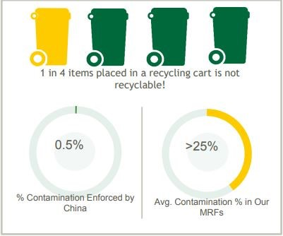 A graphic showing the contamination level in US recycling. Photo:  Waste 360 .