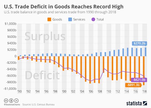 Graphical depiction of the discrepancy between US imports and exports over time. Photo:  Statista