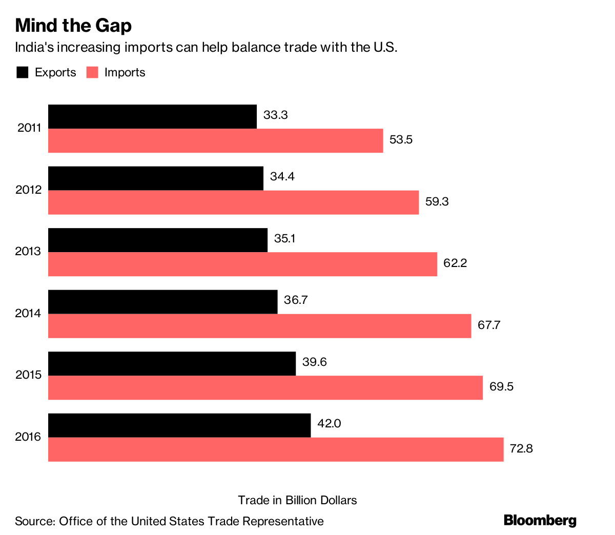 A time series graph comparing India's exports and imports with the United States from 2011 to 2016. Photo:  Bloomberg