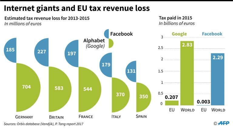 The estimated tax revenue loss from Facebook and Google in five European countries (left) and taxes paid by Facebook and Google in the EU in comparison to the world. Photo:  AFP