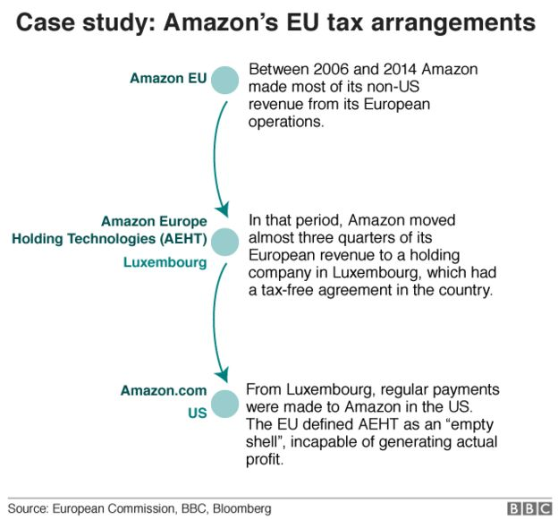 Amazon was able to use a holding company in Luxembourg for three-quarters of its European revenue between 2006 and 2014. Photo:  European Commission/Bloomberg/BBC