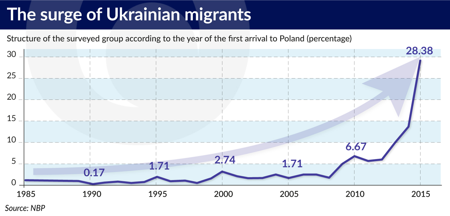 Illustration of rising Ukrainian immigration to Poland. Photo.    Source: NBP
