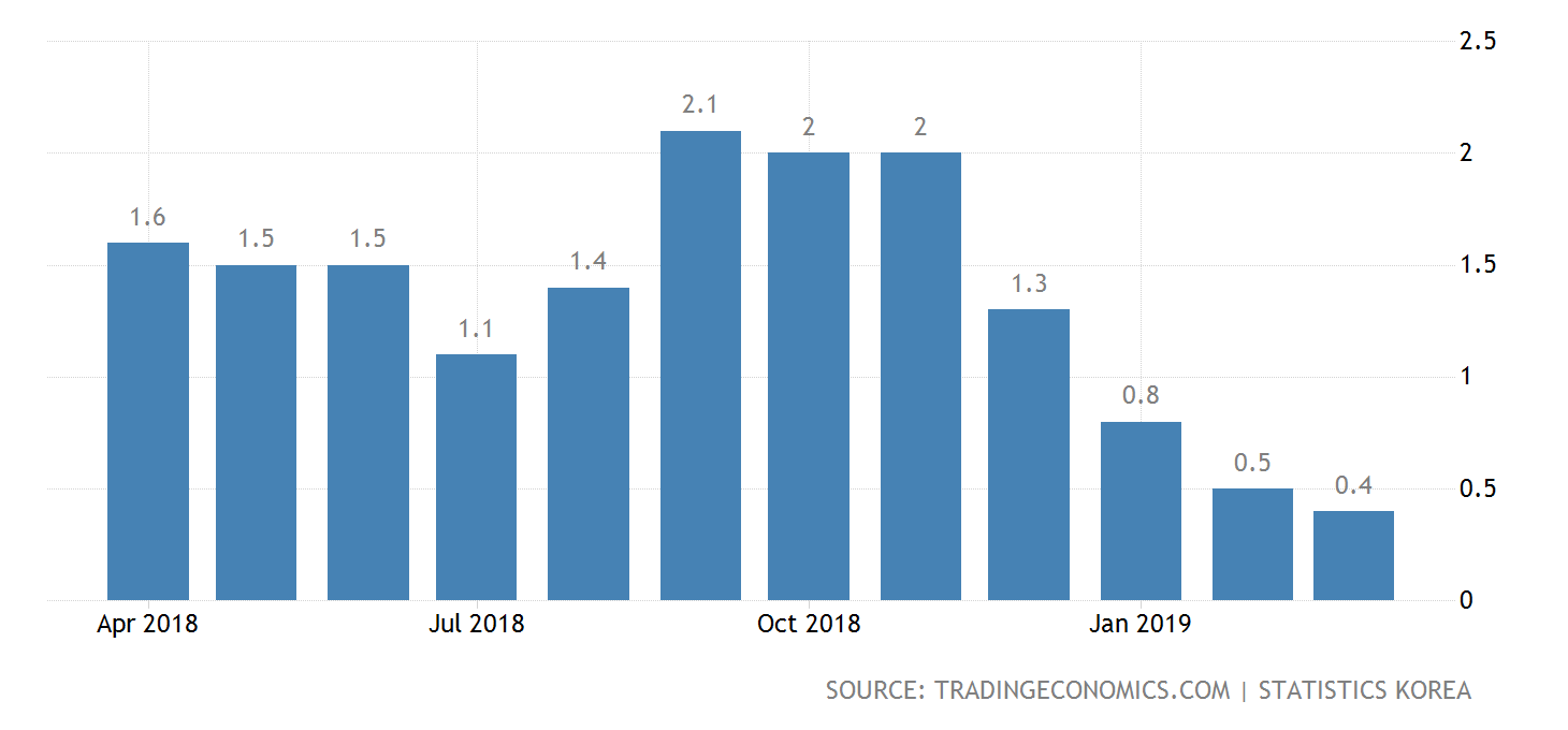South Korea experienced a steep drop in inflation starting in the final quarter of 2018. Credit:  Trading Economics