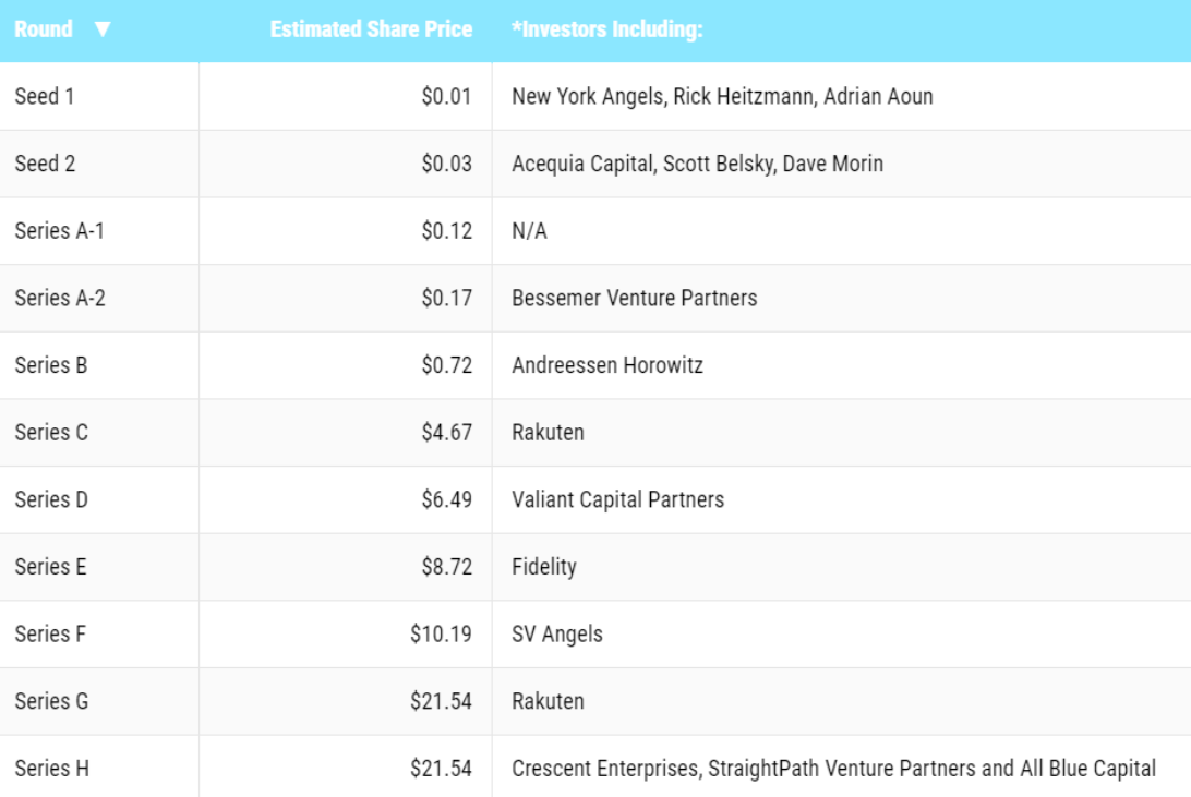 Table of Pinterest share prices through its various investment rounds. Table:  Fortune