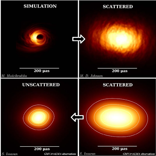 Images of Sgr A* released in January 2019. The bottom-right image, showing Sgr A* as seen in the raw data, was then the clearest image of a black hole yet seen. Credit: Event Horizon Telescope Collaboration
