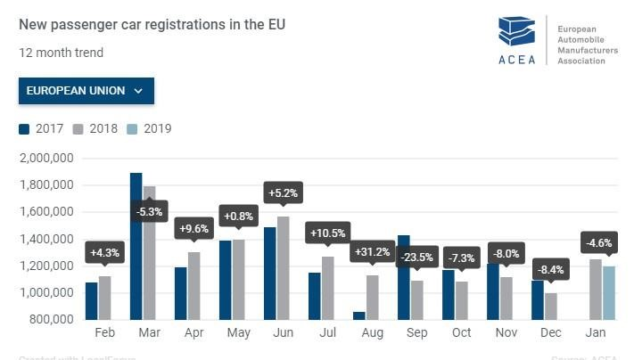 The graph shows an overall decline in new passenger car registrations in the EU since September 2018. Photo:  ACEA/European Automobile Manufacturers' Association .