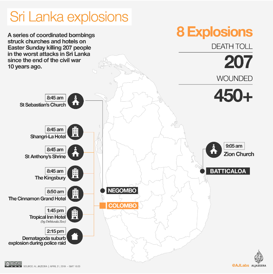 The location and timing of the eight explosions that convulsed Sri Lanka on Sunday, April 21. Source:  AlJazeera
