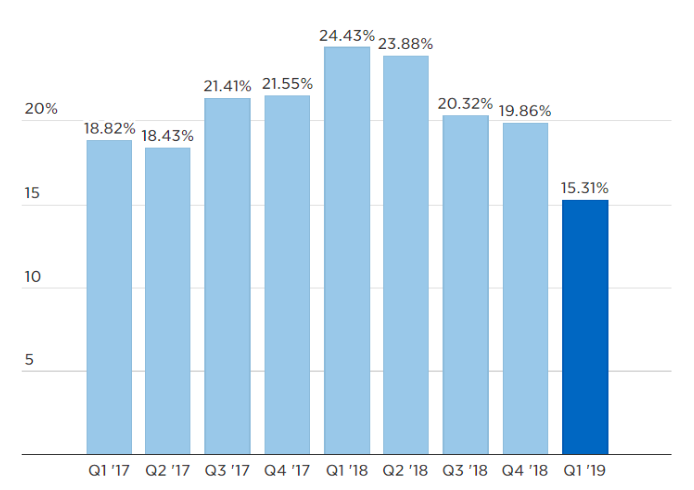 A chart of Google's advertising revenue growth, year-over-year, for each quarter over the past two years. Chart: Alphabet /  CNBC