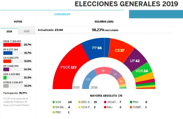 In a snap general election on Sunday, PM Pedro Sánchez's Socialist party gained 39 seats in Spain's Congress of 350 deputies. Photo:  Pressenza