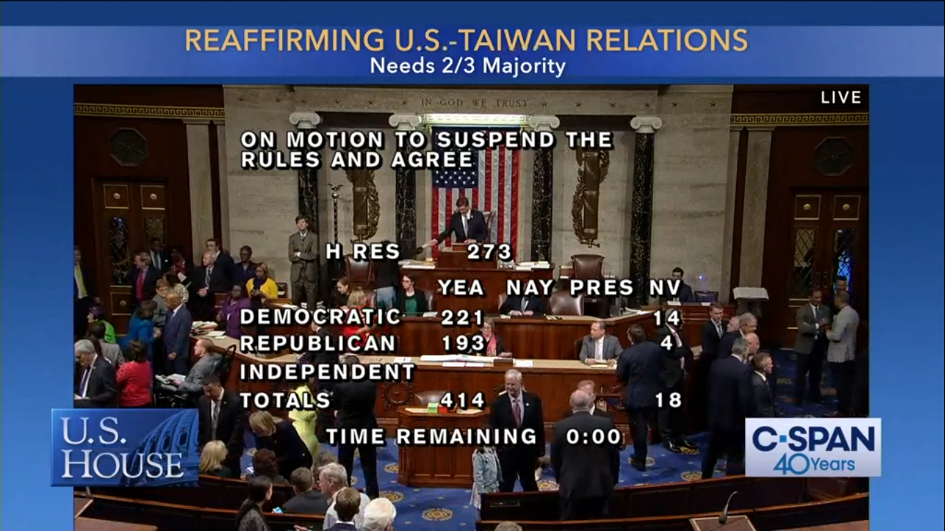"""The US House of Representatives voted 414 to 0 to pass House Resolution 273 — """"reaffirming the US commitment to Taiwan"""" — at around 7 p.m. on May 7, 2019, after also passing the Taiwan Assurance Act earlier in the day by a voice vote without any objections. Credit:  C-SPAN"""