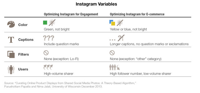 3029395-inline-i-1-3029395-bottom-line-how-the-most-successful-brands-dominate-instagram-and-you-can-too-graph.jpg