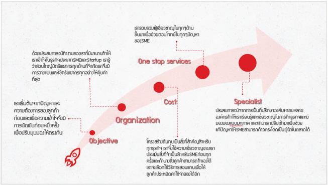 เครดิตแผนการตลาดจาก fastwork.co แหล่งจ้างงานสำหรับร้านค้าออนไลน์
