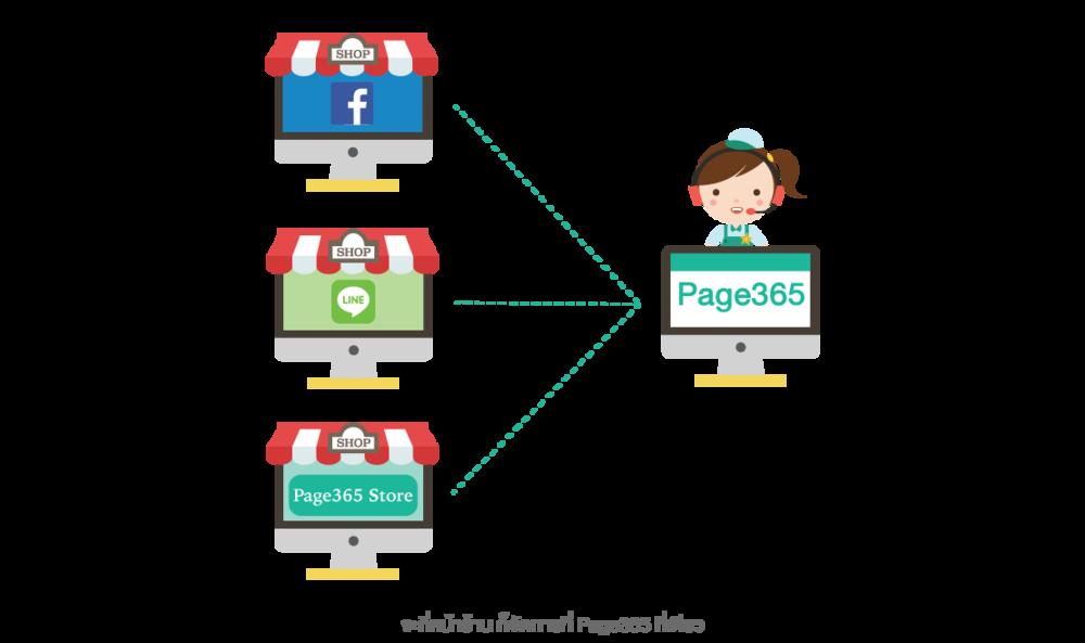 Page365 จัดการหลังร้านออนไลน์ทุกช่องทาง