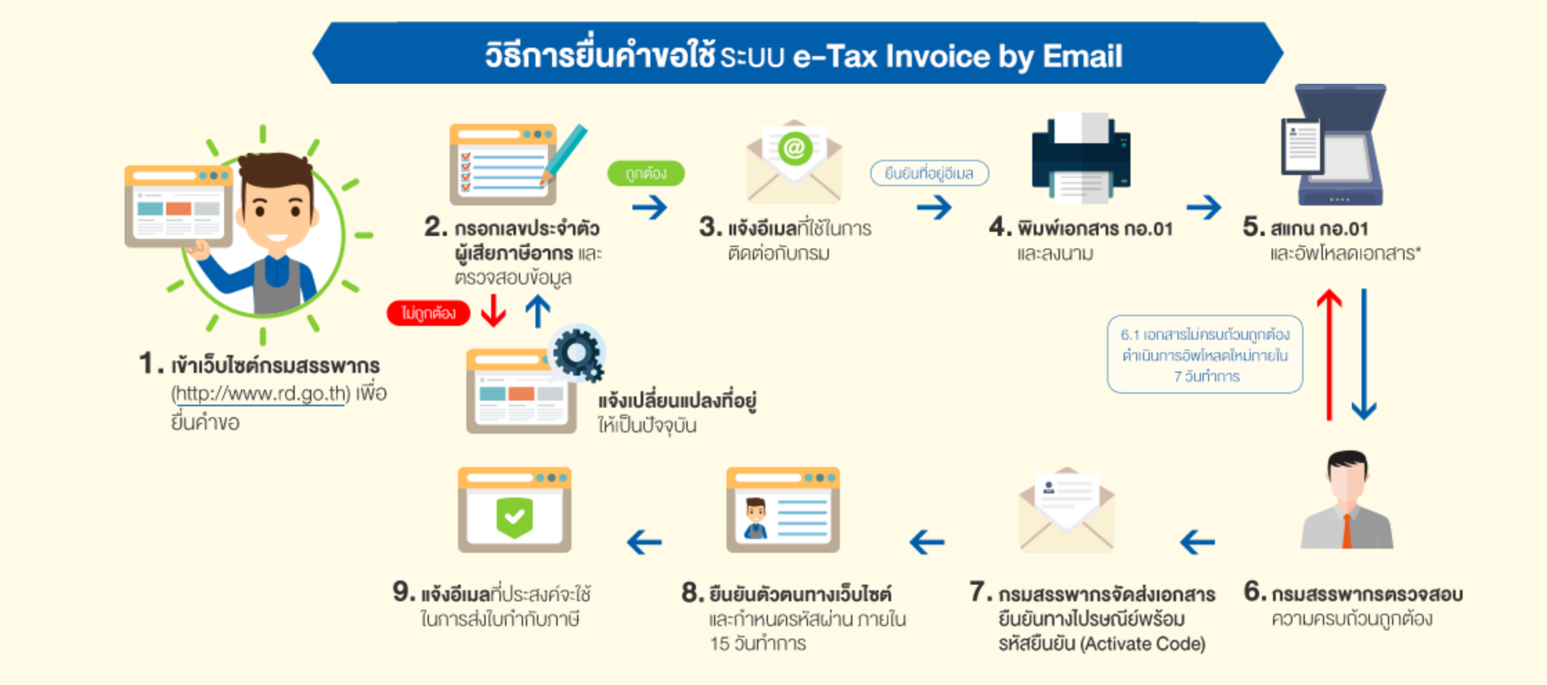 Page365 วิธียื่นคำขอ e-Tax Invoice by Email