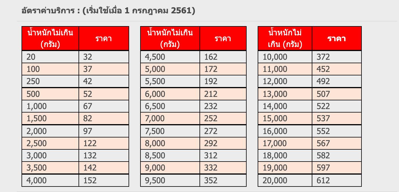 ภาพจาก: www.thailandpost.co.th