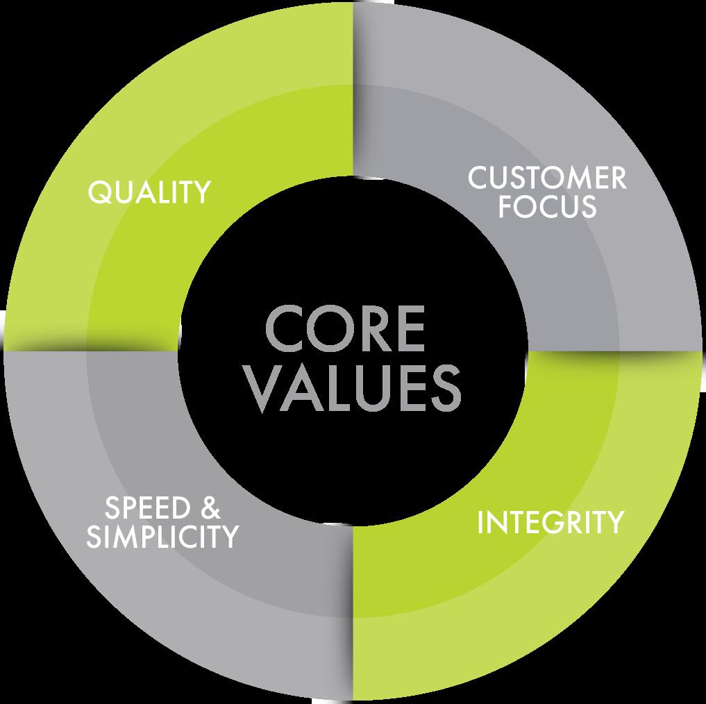 inservio-purpose-values.png